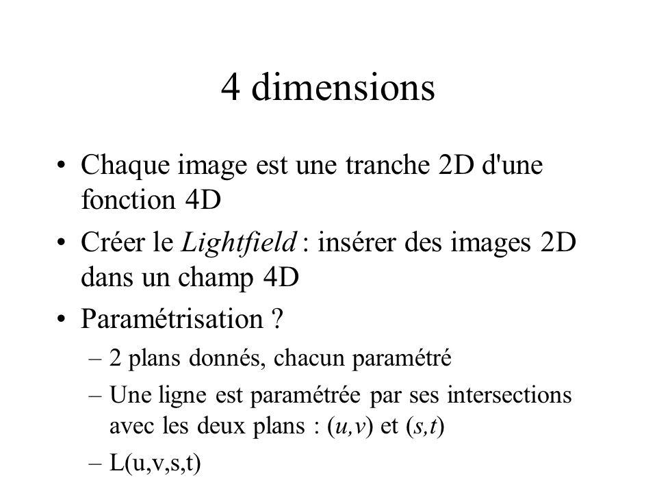 4 dimensions Chaque image est une tranche 2D d'une fonction 4D Créer le Lightfield : insérer des images 2D dans un champ 4D Paramétrisation ? –2 plans