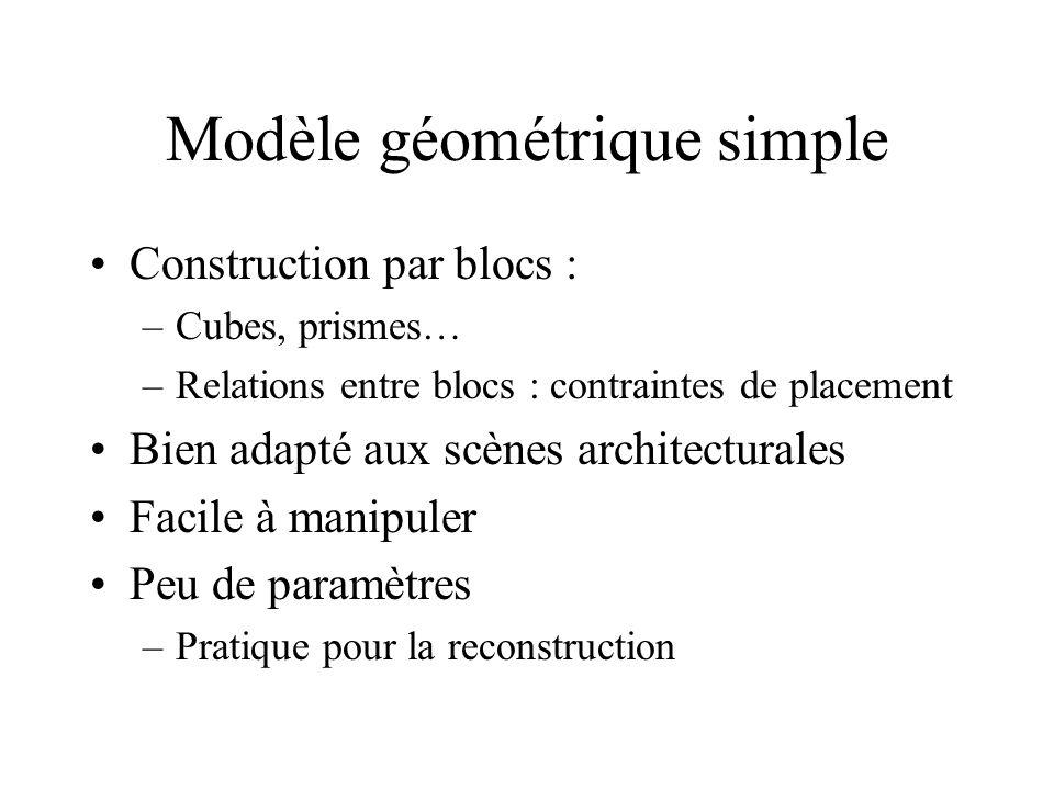 Modèle géométrique simple Construction par blocs : –Cubes, prismes… –Relations entre blocs : contraintes de placement Bien adapté aux scènes architecturales Facile à manipuler Peu de paramètres –Pratique pour la reconstruction
