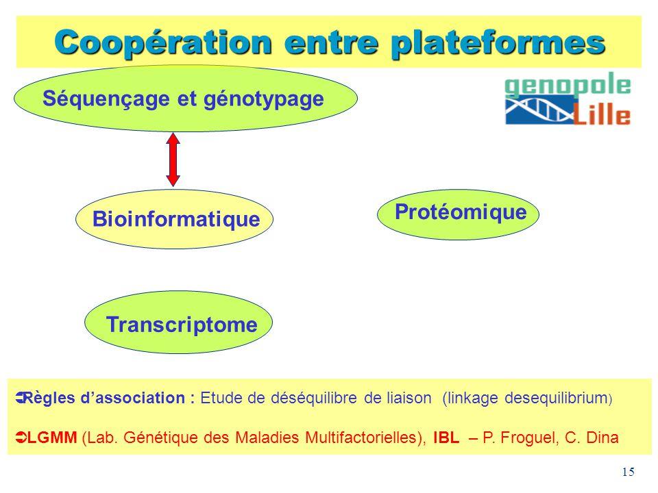 15 Coopération entre plateformes Bioinformatique Protéomique Transcriptome Règles dassociation : Etude de déséquilibre de liaison (linkage desequilibr