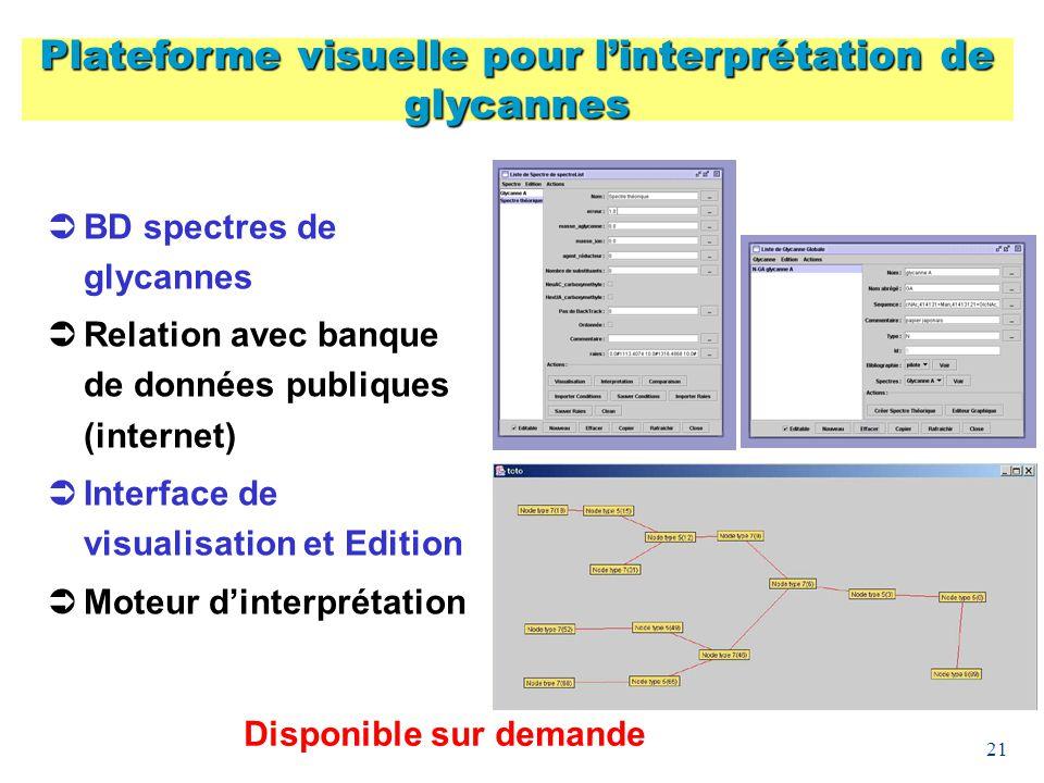 21 BD spectres de glycannes Relation avec banque de données publiques (internet) Interface de visualisation et Edition Moteur dinterprétation Platefor