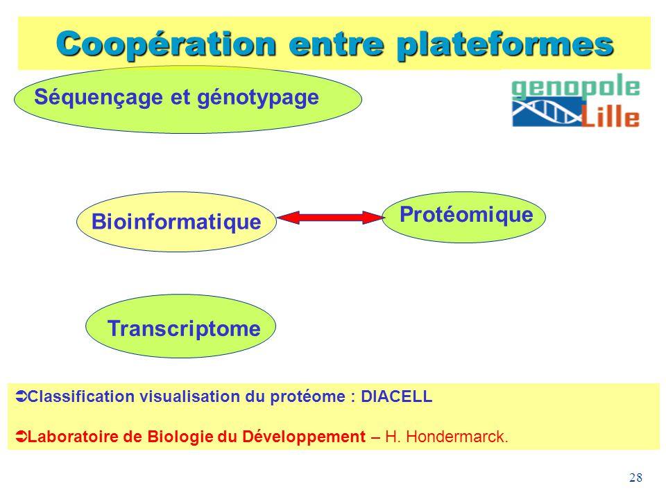 28 Coopération entre plateformes Bioinformatique Protéomique Transcriptome Séquençage et génotypage Classification visualisation du protéome : DIACELL