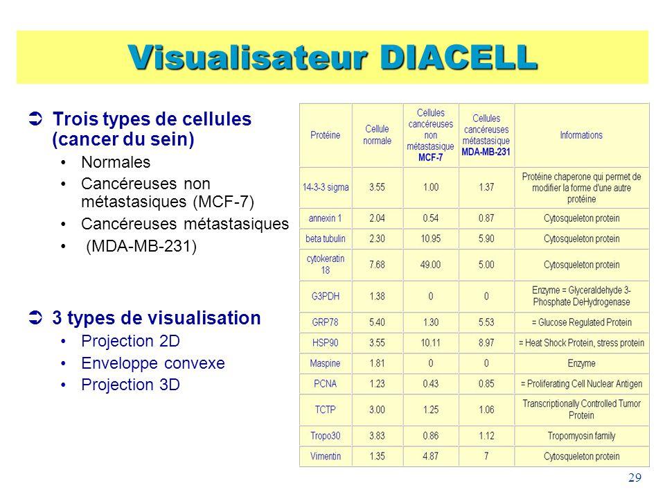 29 Visualisateur DIACELL Trois types de cellules (cancer du sein) Normales Cancéreuses non métastasiques (MCF-7) Cancéreuses métastasiques (MDA-MB-231