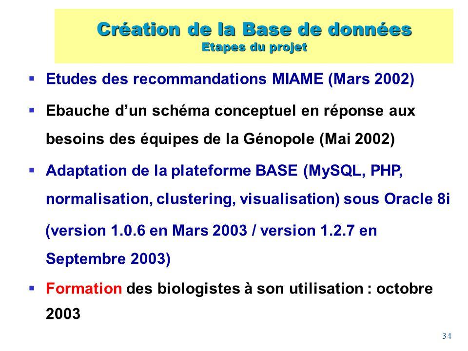 34 Etudes des recommandations MIAME (Mars 2002) Ebauche dun schéma conceptuel en réponse aux besoins des équipes de la Génopole (Mai 2002) Adaptation