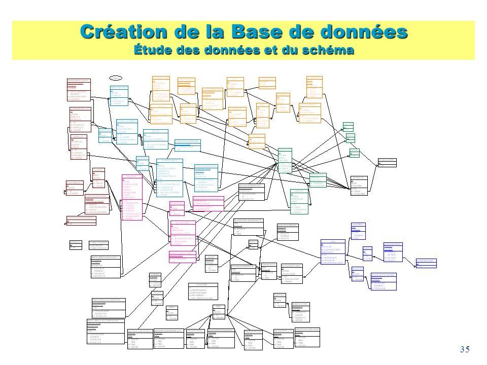 35 Création de la Base de données Étude des données et du schéma