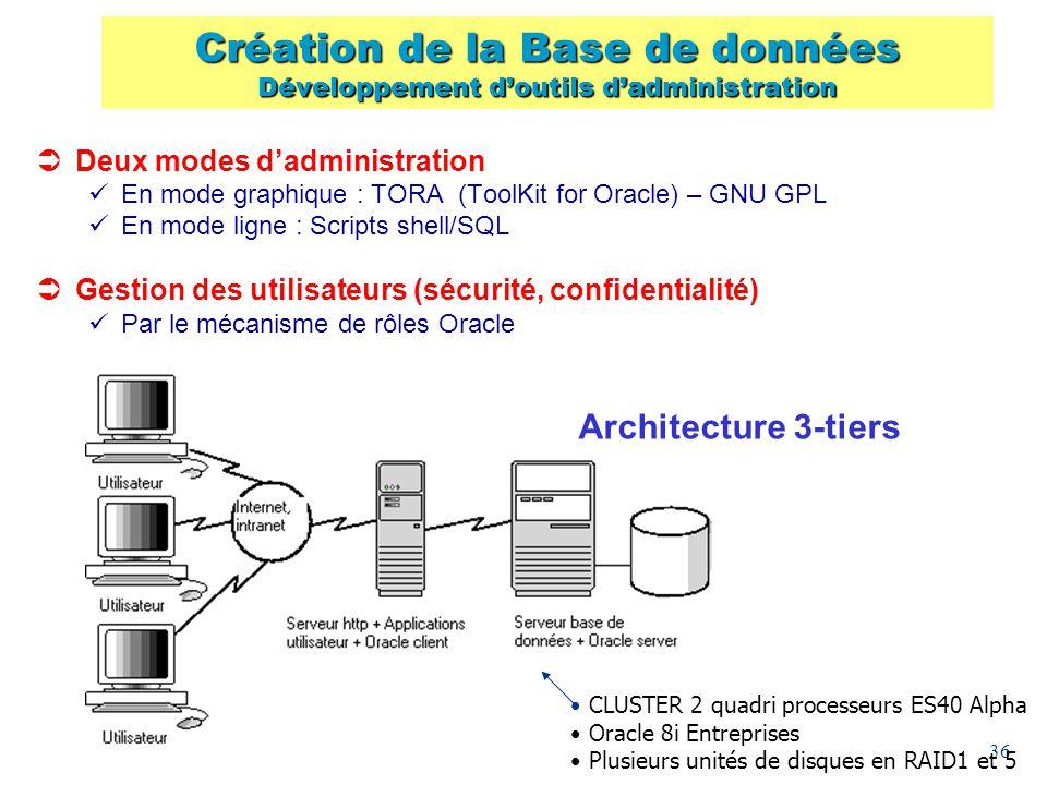 36 Deux modes dadministration En mode graphique : TORA (ToolKit for Oracle) – GNU GPL En mode ligne : Scripts shell/SQL Gestion des utilisateurs (sécu