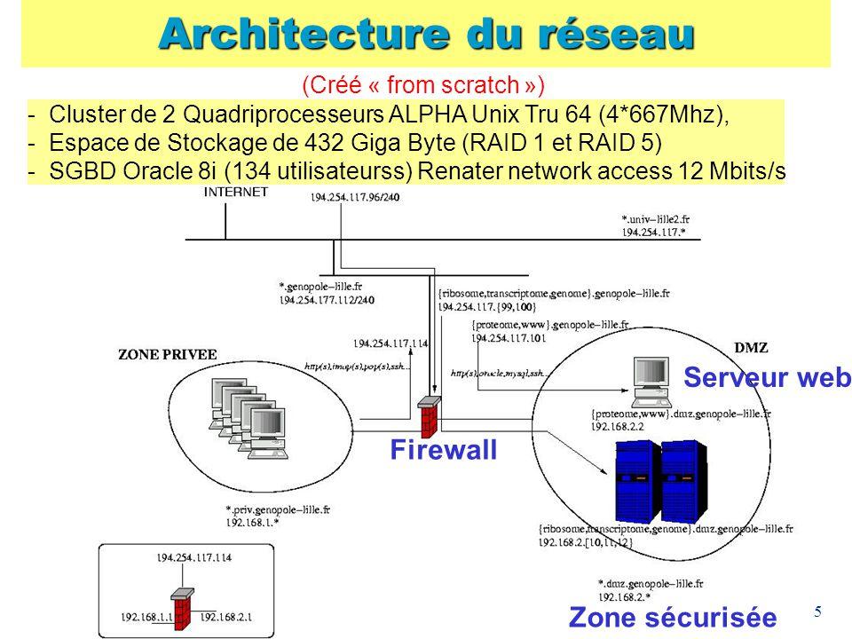 5 Architecture du réseau Firewall Zone sécurisée (Créé « from scratch ») - Cluster de 2 Quadriprocesseurs ALPHA Unix Tru 64 (4*667Mhz), - Espace de St
