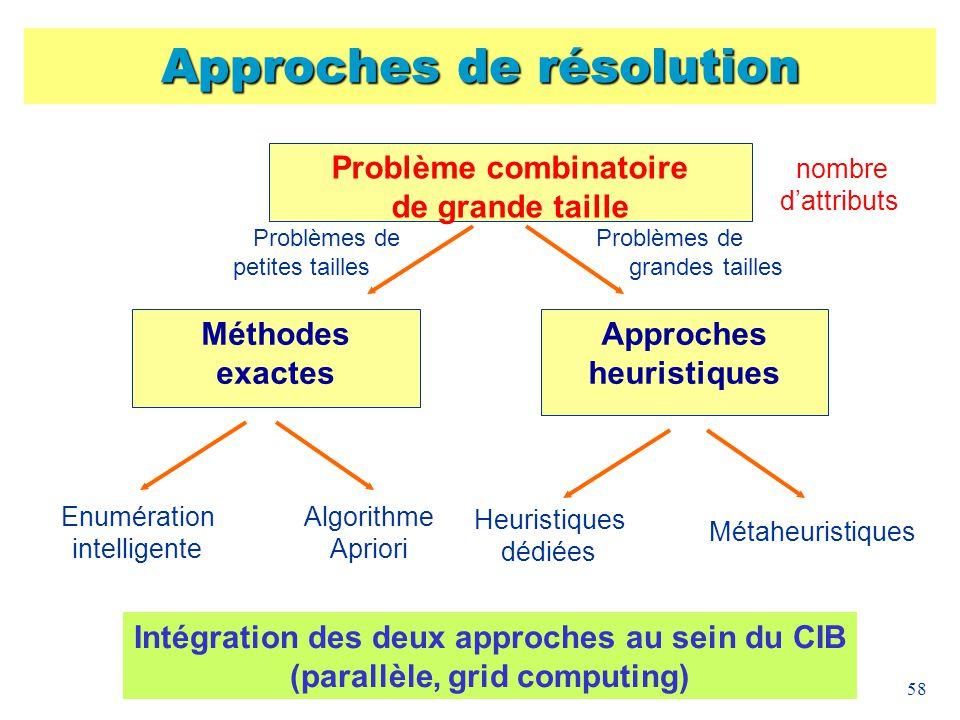 58 Approches de résolution Problème combinatoire de grande taille Méthodes exactes Approches heuristiques Problèmes de petites tailles Problèmes de gr