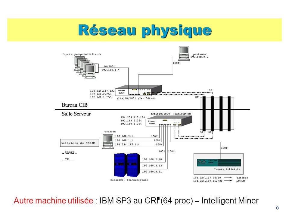 6 Réseau physique Autre machine utilisée : IBM SP3 au CRI (64 proc) – Intelligent Miner