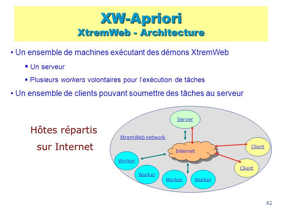 62 Un ensemble de machines exécutant des démons XtremWeb Un serveur Plusieurs workers volontaires pour lexécution de tâches Un ensemble de clients pou