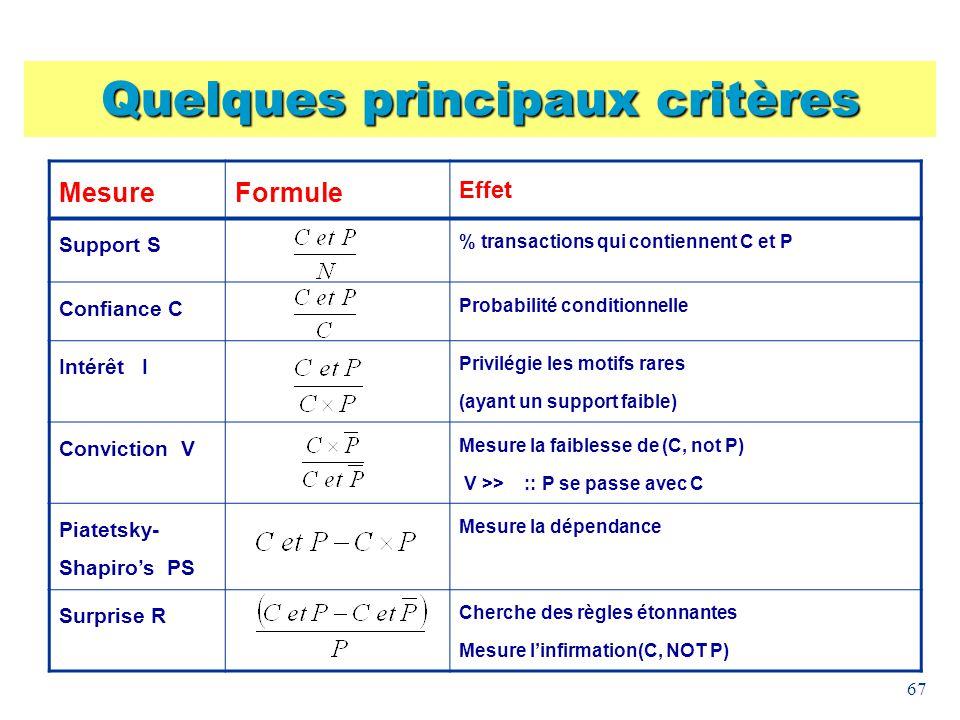 67 Quelques principaux critères MesureFormule Effet Support S % transactions qui contiennent C et P Confiance C Probabilité conditionnelle Intérêt I P