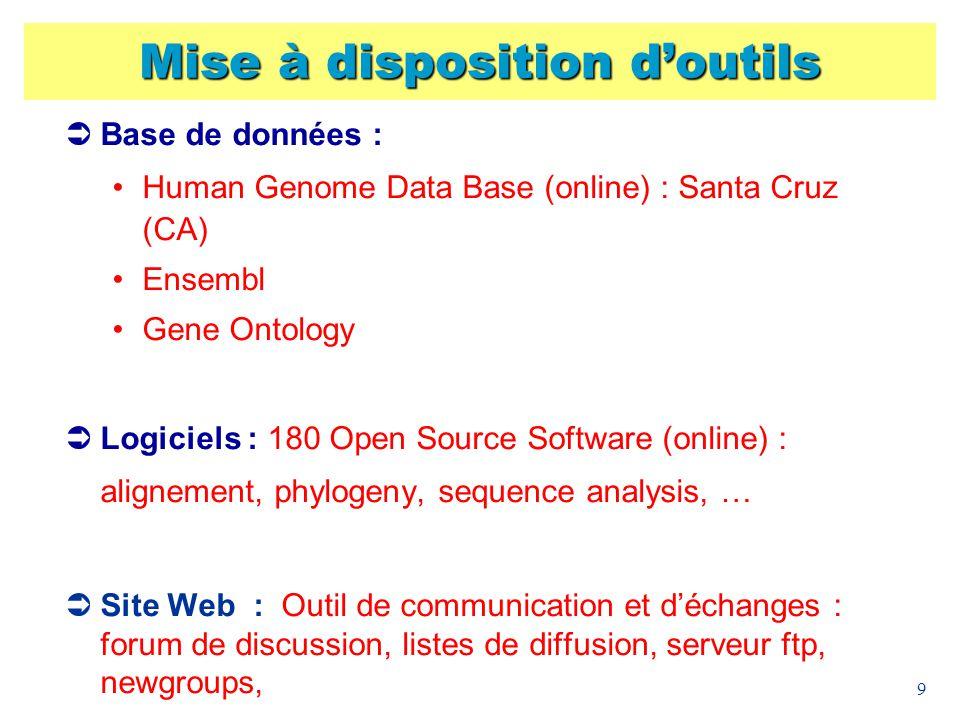 9 Mise à disposition doutils Base de données : Human Genome Data Base (online) : Santa Cruz (CA) Ensembl Gene Ontology Logiciels : 180 Open Source Sof