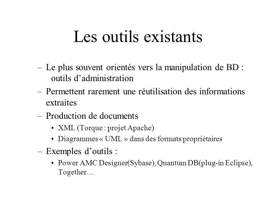 Les outils existants –Le plus souvent orientés vers la manipulation de BD : outils dadministration –Permettent rarement une réutilisation des informations extraites –Production de documents XML (Torque : projet Apache) Diagrammes « UML » dans des formats propriétaires –Exemples doutils : Power AMC Designer(Sybase), Quantum DB(plug-in Eclipse), Together…