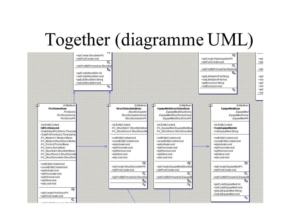 ISIS Conception initiale Rétro-conception Optimisation Production de base Production de documentation HTML, PDF