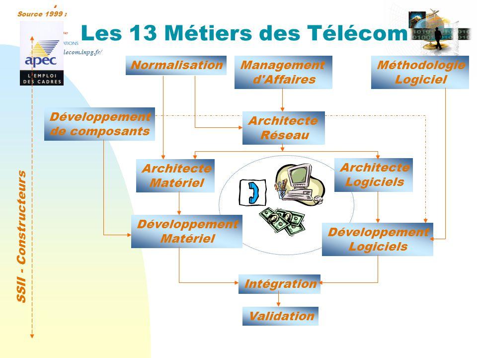 http://www-telecom.inpg.fr/ Les 13 Métiers des Télécom Développement Matériel Développement Logiciels Intégration Validation SSII - Constructeurs Construction Des Réseaux Analyse Supervision Opérateurs Installateurs