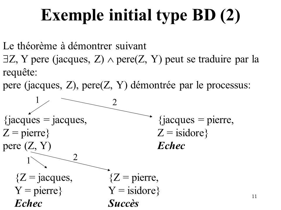 11 Exemple initial type BD (2) Le théorème à démontrer suivant Z, Y pere (jacques, Z) pere(Z, Y) peut se traduire par la requête: pere (jacques, Z), pere(Z, Y) démontrée par le processus: {jacques = jacques, Z = pierre} pere (Z, Y) {jacques = pierre, Z = isidore} Echec {Z = jacques, Y = pierre} Echec {Z = pierre, Y = isidore} Succès
