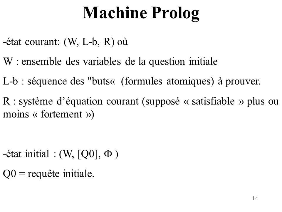 14 Machine Prolog -état courant: (W, L-b, R) où W : ensemble des variables de la question initiale L-b : séquence des buts« (formules atomiques) à prouver.