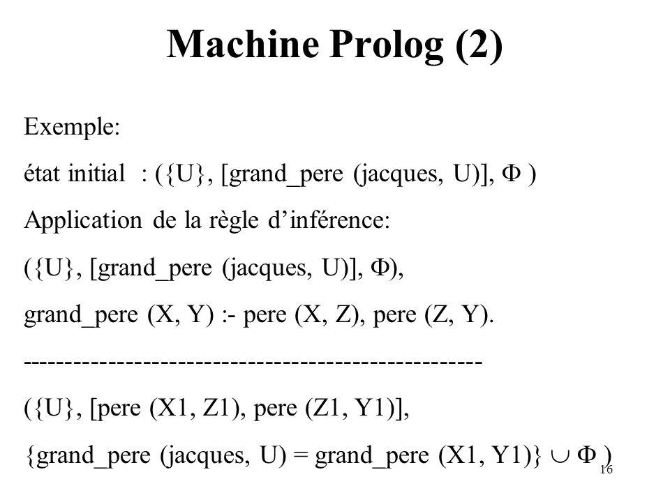 16 Machine Prolog (2) Exemple: état initial : ({U}, [grand_pere (jacques, U)], ) Application de la règle dinférence: ({U}, [grand_pere (jacques, U)], ), grand_pere (X, Y) :- pere (X, Z), pere (Z, Y).