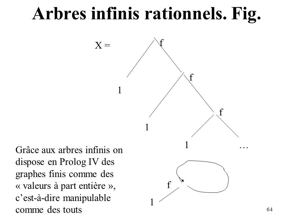 64 f f 1 1 1… f 1 f Grâce aux arbres infinis on dispose en Prolog IV des graphes finis comme des « valeurs à part entière », cest-à-dire manipulable comme des touts X = Arbres infinis rationnels.