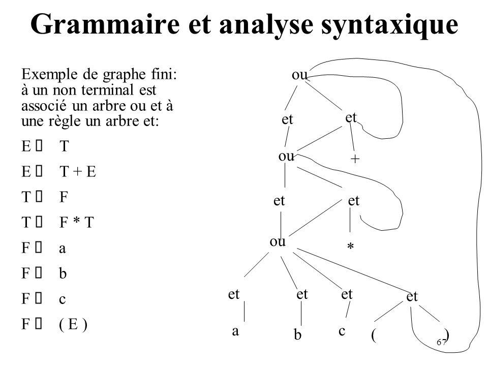67 Grammaire et analyse syntaxique Exemple de graphe fini: à un non terminal est associé un arbre ou et à une règle un arbre et: E T E T + E T F T F * T F a F b F c F ( E ) ou et ou et ou et a b c () + *