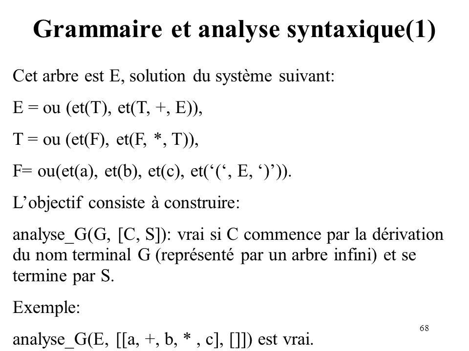 68 Grammaire et analyse syntaxique(1) Cet arbre est E, solution du système suivant: E = ou (et(T), et(T, +, E)), T = ou (et(F), et(F, *, T)), F= ou(et(a), et(b), et(c), et((, E, ))).