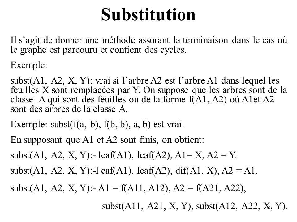 70 Substitution Il sagit de donner une méthode assurant la terminaison dans le cas où le graphe est parcouru et contient des cycles. Exemple: subst(A1