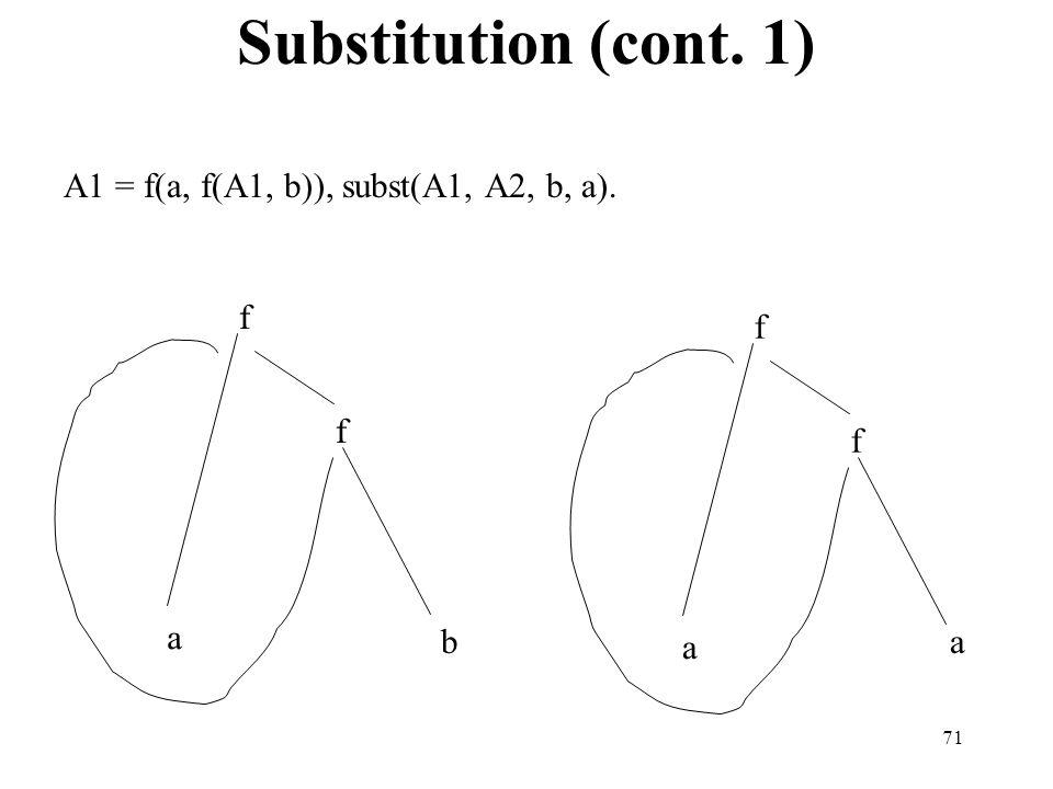 71 f f a f f a a b A1 = f(a, f(A1, b)), subst(A1, A2, b, a). Substitution (cont. 1)