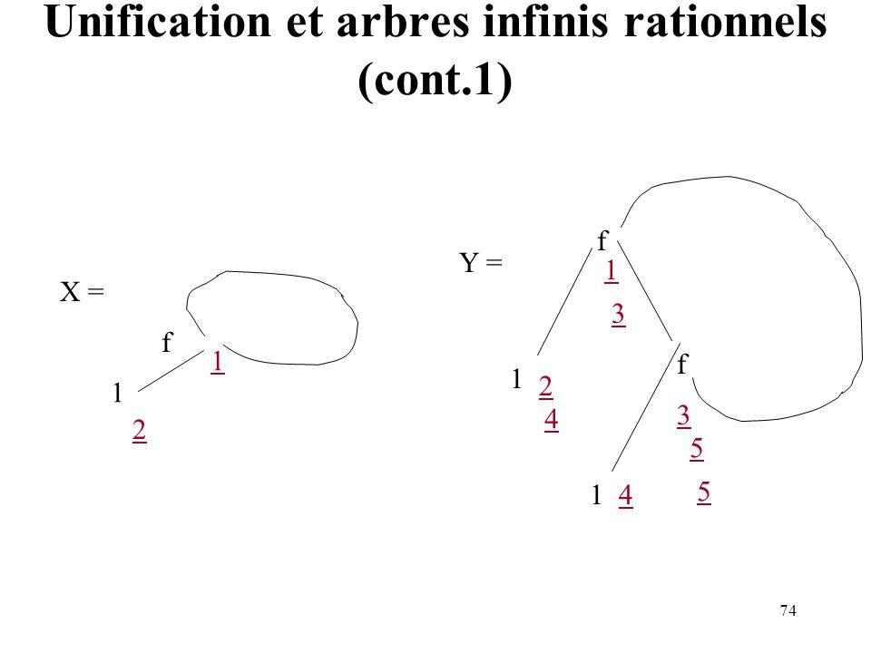 74 f 1 f f Y = X = 1 1 1 1 2 2 3 3 4 4 5 5 Unification et arbres infinis rationnels (cont.1)