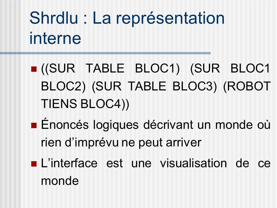 Shrdlu : La représentation interne ((SUR TABLE BLOC1) (SUR BLOC1 BLOC2) (SUR TABLE BLOC3) (ROBOT TIENS BLOC4)) Énoncés logiques décrivant un monde où rien dimprévu ne peut arriver Linterface est une visualisation de ce monde