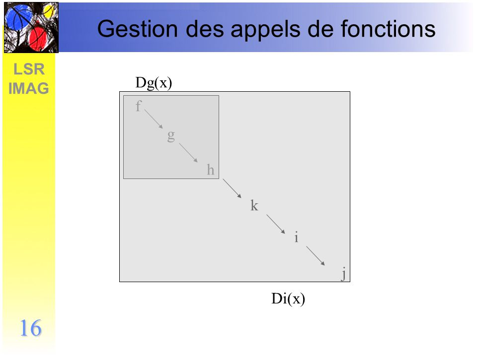 LSR IMAG 17 Heuristique : poids sur les branches Idée : éliminer les branches définies comme complexes Définir un poids pour chaque opération/fonction et pondérer les branches/chemins dune fonction Introduire un mécanisme de préférence des branches à faible poids –Quand cest possible, utiliser la branche avec le poids le plus faible