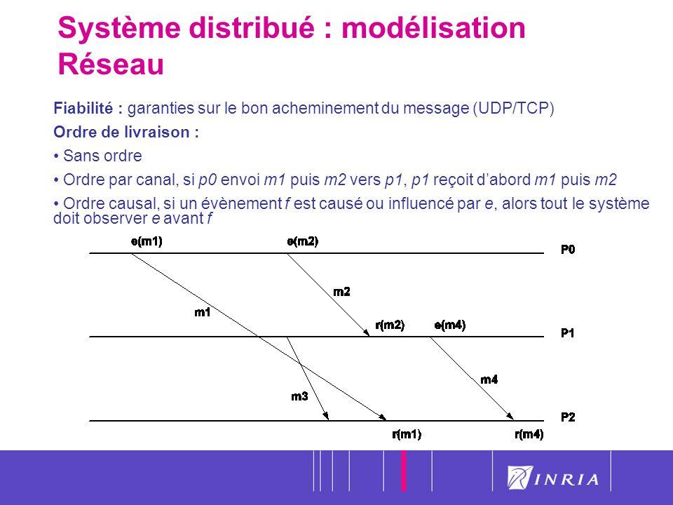 11 Système distribué : modélisation Réseau Fiabilité : garanties sur le bon acheminement du message (UDP/TCP) Ordre de livraison : Sans ordre Ordre pa