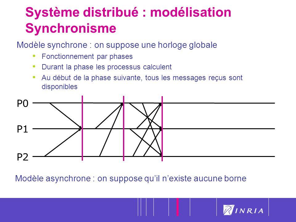 12 Système distribué : modélisation Synchronisme Modèle synchrone : on suppose une horloge globale Fonctionnement par phases Durant la phase les proce