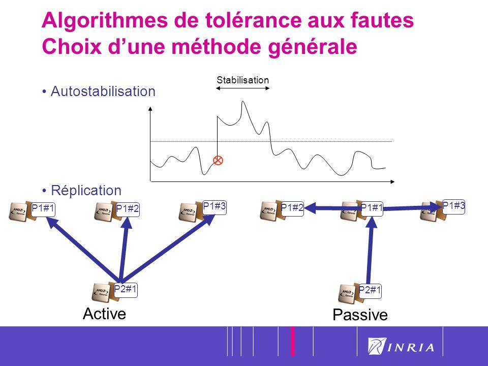16 Algorithmes de tolérance aux fautes Choix dune méthode générale Autostabilisation Réplication P1#1 P1#2 P1#3 P2#1 Active P1#2 P1#1 P1#3 P2#1 Passiv
