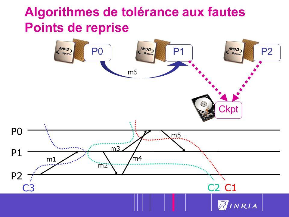 17 Algorithmes de tolérance aux fautes Points de reprise P0P1P2 P0 P1 P2 C3 C1 m1 m2 m5 C2 m4 m3 m5 Ckpt