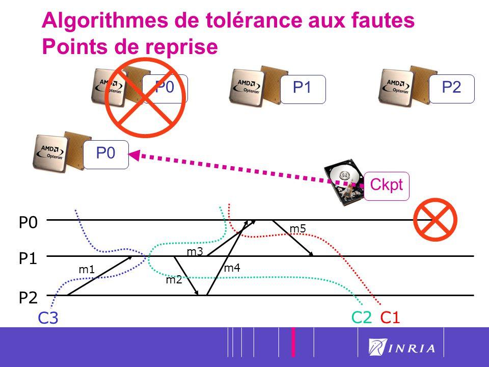 18 Algorithmes de tolérance aux fautes Points de reprise P0P1P2 P0 P1 P2 C3 C1 m1 m2 m5 C2 m4 m3 Ckpt P0