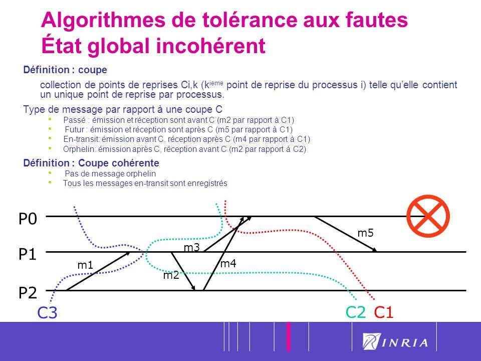 20 Algorithmes de tolérance aux fautes État global incohérent P0 P1 P2 C3 C1 m1 m2 C2 m4 m3 Définition : coupe collection de points de reprises Ci,k (