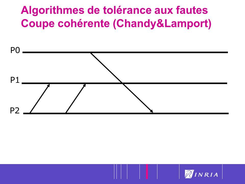 21 Algorithmes de tolérance aux fautes Coupe cohérente (Chandy&Lamport) P0 P1 P2