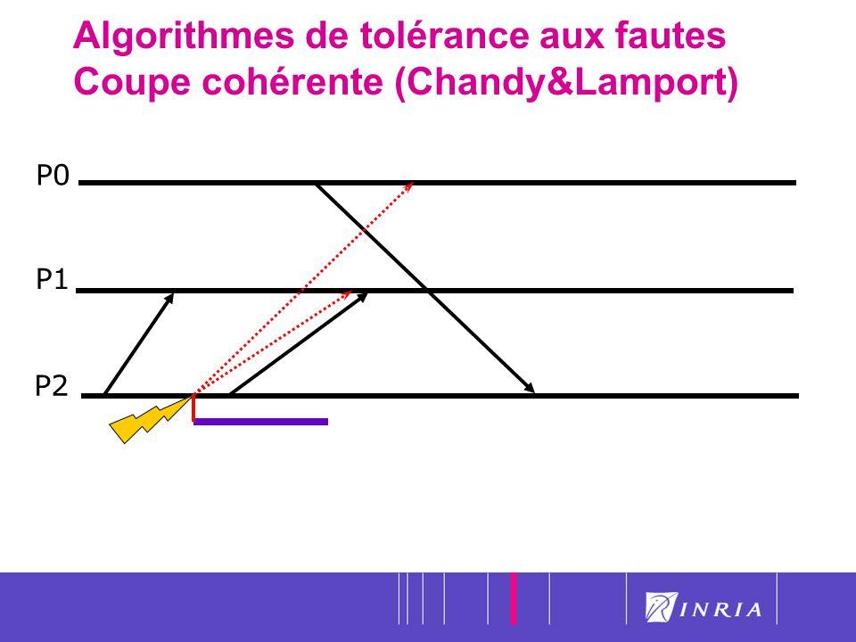 22 Algorithmes de tolérance aux fautes Coupe cohérente (Chandy&Lamport) P0 P1 P2