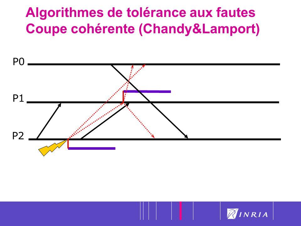 23 Algorithmes de tolérance aux fautes Coupe cohérente (Chandy&Lamport) P0 P1 P2