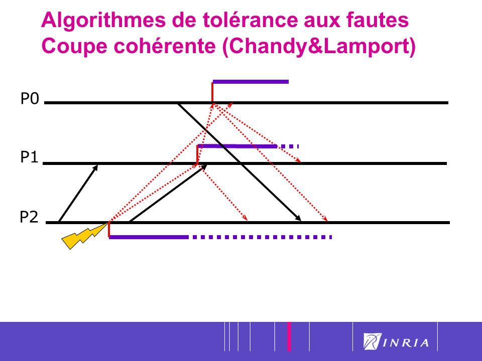 24 Algorithmes de tolérance aux fautes Coupe cohérente (Chandy&Lamport) P0 P1 P2