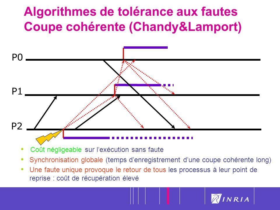 25 Algorithmes de tolérance aux fautes Coupe cohérente (Chandy&Lamport) P0 P1 P2 Coût négligeable sur lexécution sans faute Synchronisation globale (t
