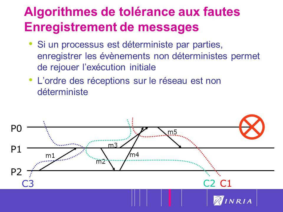 26 Algorithmes de tolérance aux fautes Enregistrement de messages P0 P1 P2 C3 C1 m1 m2 m5 C2 m4 m3 Si un processus est déterministe par parties, enreg