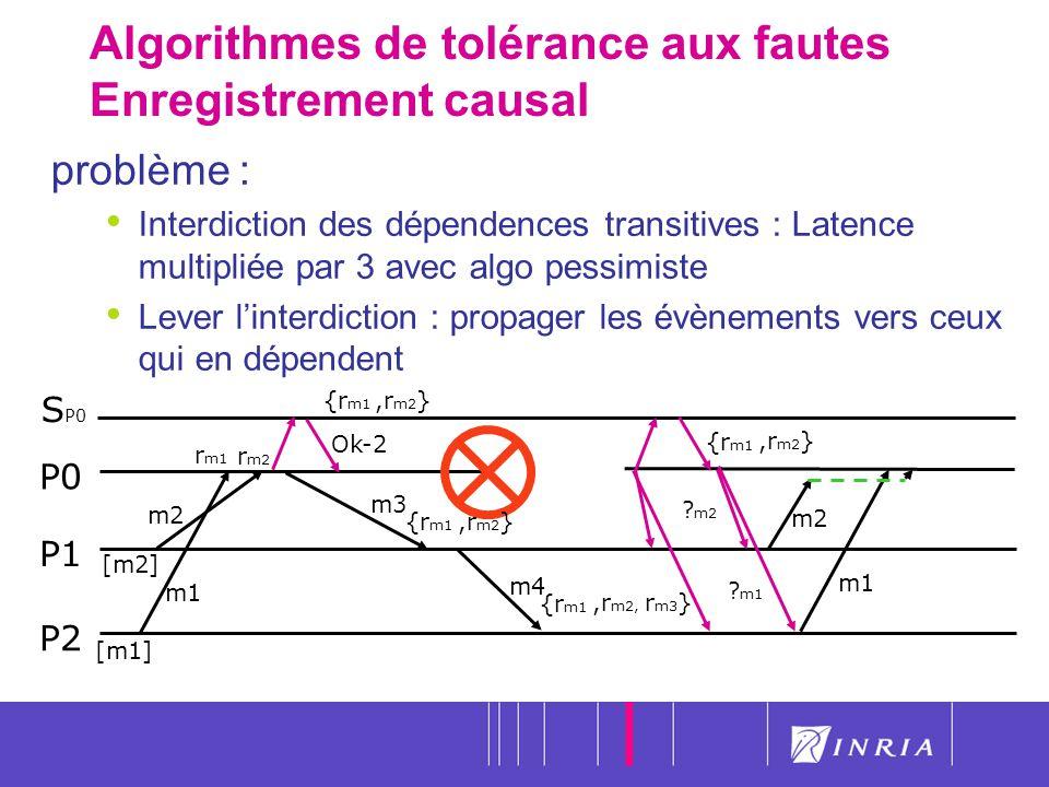 29 Algorithmes de tolérance aux fautes Enregistrement causal P0 P1 P2 m1 problème : Interdiction des dépendences transitives : Latence multipliée par