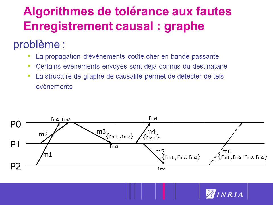 30 Algorithmes de tolérance aux fautes Enregistrement causal : graphe P0 P1 P2 m1 problème : La propagation dévènements coûte cher en bande passante C