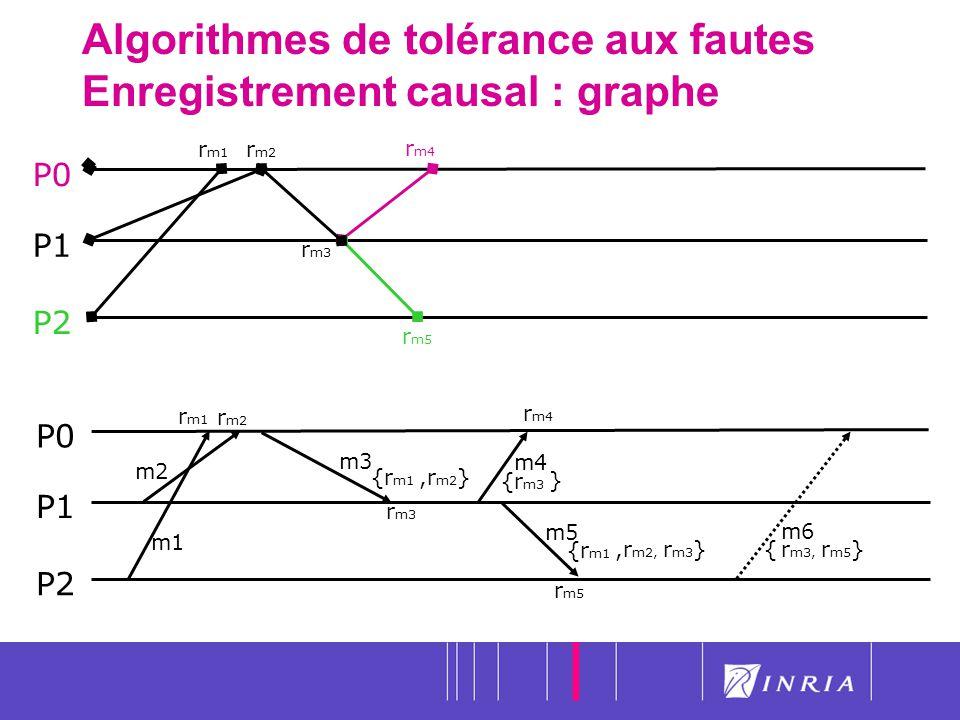 31 Algorithmes de tolérance aux fautes Enregistrement causal : graphe P0 P1 P2 m1 m2 m3 r m1 r m2 m5 {r m1,r m2 } {r m1,r m2, r m3 } m6 { r m3, r m5 }