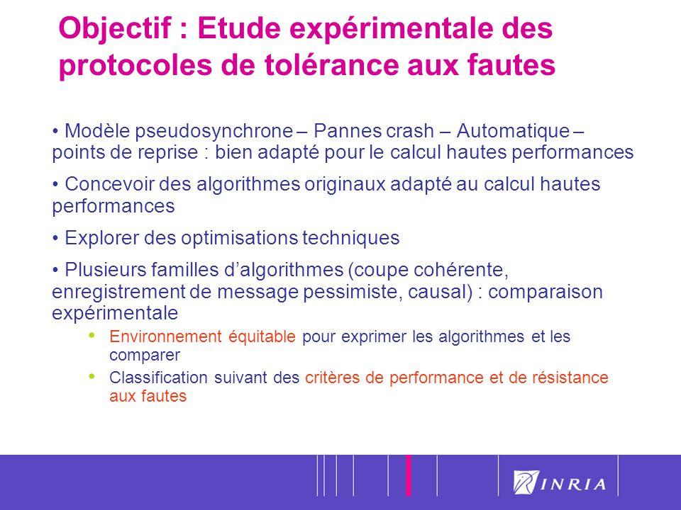 32 Objectif : Etude expérimentale des protocoles de tolérance aux fautes Modèle pseudosynchrone – Pannes crash – Automatique – points de reprise : bie