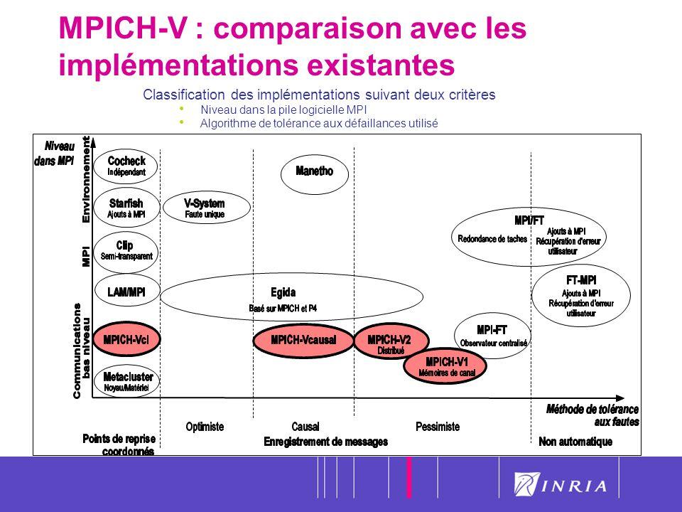 34 MPICH-V : comparaison avec les implémentations existantes Classification des implémentations suivant deux critères Niveau dans la pile logicielle M