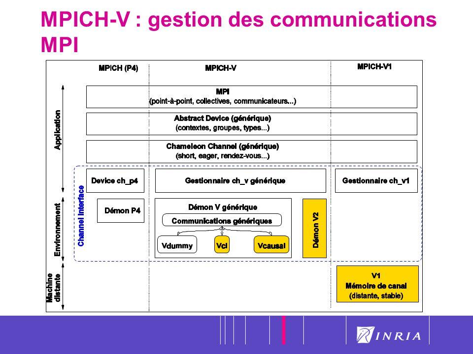 35 MPICH-V : gestion des communications MPI