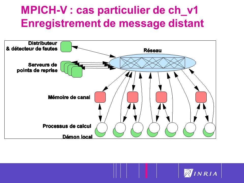 36 MPICH-V : cas particulier de ch_v1 Enregistrement de message distant