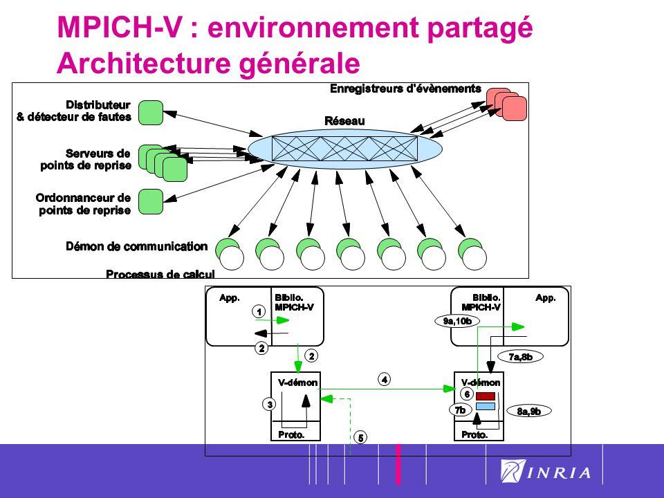 37 MPICH-V : environnement partagé Architecture générale