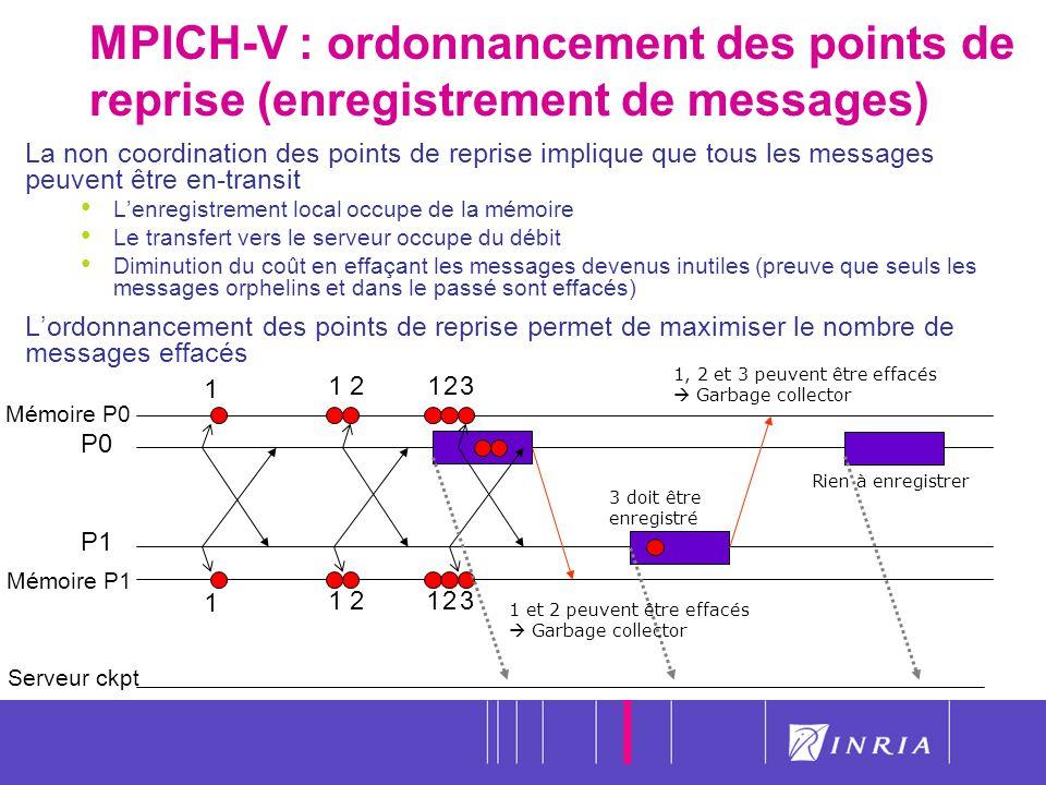 39 MPICH-V : ordonnancement des points de reprise (enregistrement de messages) Mémoire P1 Serveur ckpt Mémoire P0 P0 P1 1 12 3 doit être enregistré 12